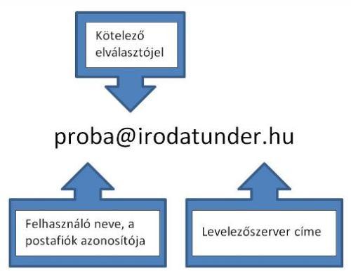 E-mail cím felépítése